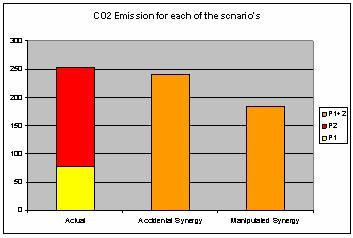 Casestudie 1: horizontale samenwerking om CO2-reductie te bewerkstelligen