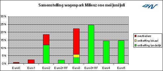 Milieuzone effectieve maatregel tegen luchtvervuiling