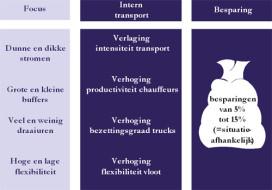 Besparen op intern transport met vierstappenplan