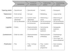 Supply Network Collaboration: tips voor een geslaagde implementatie