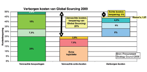 De verborgen kosten van global sourcing