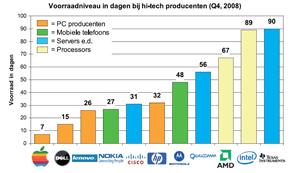 Grote verschillen in voorraad-niveau hi-tech producten