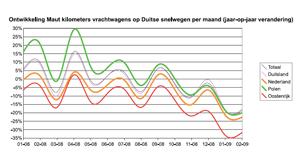 Wegvervoer Duitsland stort in