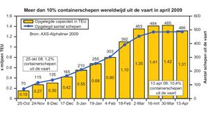 Meer dan 10 procent van containerschepen uit de vaart