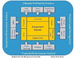 Hoe manage je de aftersales bij materiaalservice?