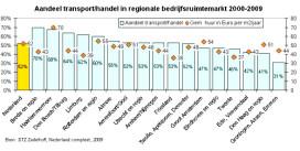 Mainports Rotterdam en Schiphol onderschatte hotspots