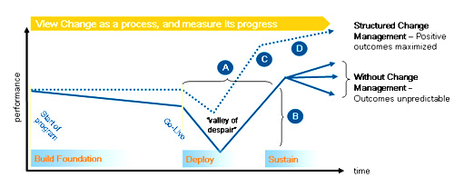 De toegevoegde waarde van Change Management