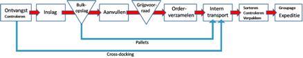 Regel 4: De samenhang tussen processen binnen een magazijn