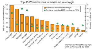 Inhaalslag voor haven Rotterdam in ketenregie