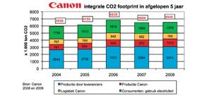 Uitstoot – Canon: trendsetter met integrale carbon footprint