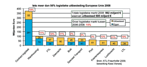 Europese logistiek bijna € 1.000 miljard in 2008