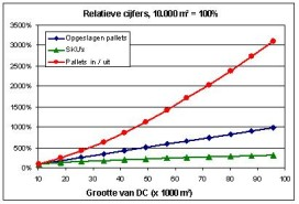 Wat is de optimale grootte van een dc?