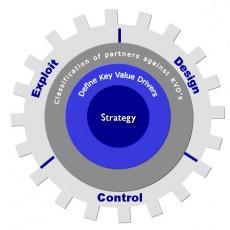 Samenwerking in de retailketen in vier stappen