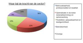 Waar ligt de kracht van de logistieke sector?