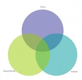 De vier succesfactoren van S&OP