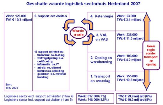 Logistieke hotspots kritisch bekeken: EDC's versus mainports?