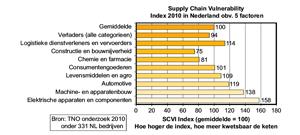 Kwetsbare ketens: meer inzicht via Vulnerability Index