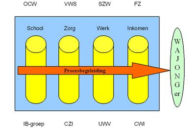 Toepassen van logistieke principes kan de BV Nederland helpen (II)