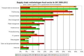Benchmark' van de UK food sector