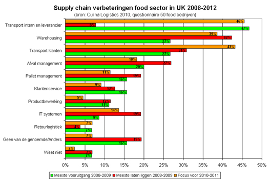 Benchmark' van de UK food sector