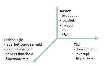 Verbetert ERP concurrentiekracht bij engineering-to-order?