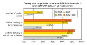 Perfecte orders afleveren door focus op klantenservice