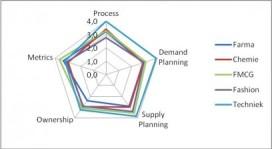 S&OP blijft vooral een supply chain-feestje