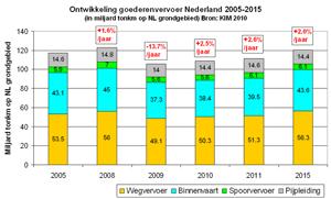 Goederenvervoer: herstel klap 2009 pas tegen 2015