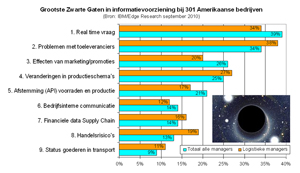 Zwarte gaten in supply chain informatie
