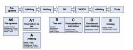 Simpele Checklist Methode (SCM) redt levens