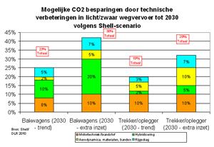Technische hoogstandjes voor duurzaam wegvervoer