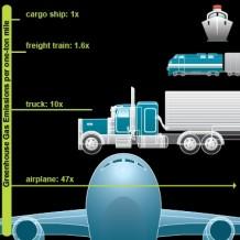 De 6-procent oplossing bij supply chain management