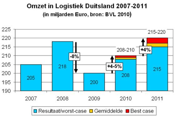 Nederland: aanvoerlijn voor logistieke draaischijf Duitsland?