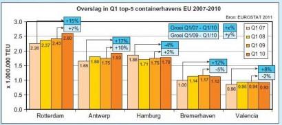 Winnaars en verliezers bij Europese mainports