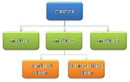 Klantspecifieke machines seriematig produceren