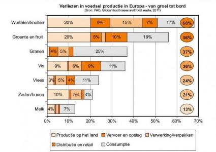 Een derde van alle voedsel verspild tussen groei en bord