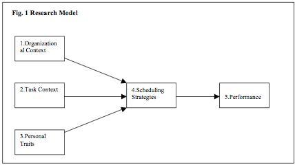 Wat bepaalt de keuze van schedulers en planners?
