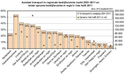 Breda meest populair voor bedrijfsruimte 2011