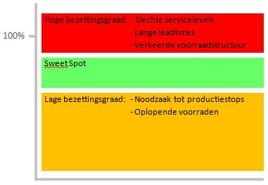 Allocatiemanagement: verhoog servicelevels door nee te zeggen