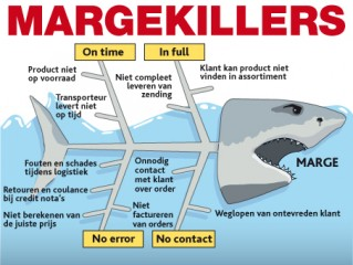 Tien marge killers: we geven teveel weg