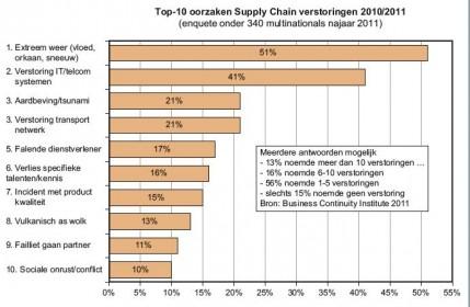 Extreem weer belangrijkste spelbreker supply chains 2011