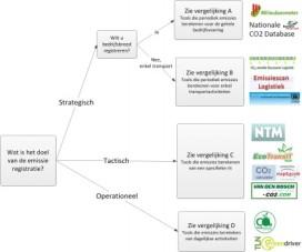 Vergelijking CO2-rekentools benadrukt belang van harmonisatie