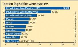 USPS grootste logistieke bedrijf ter wereld
