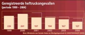 Minder heftruckongevallen in 2004