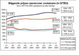 Prijzen containervervoer stijgen gemiddeld met dertien procent