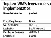 Toptien Nederlandse WMS-leveranciers