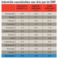 Europese logistieke vastgoedmarkt kan rekenen op groei