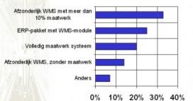ERP-gebruikers ontevreden over WMS-module
