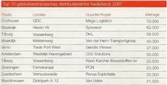 DTZ: 'Nederland veilige haven voor logistieke sector