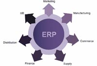 'Levensduur ERP-systemen verkort met twee jaar